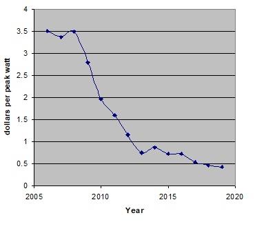 Изменение цены солнечных батарей в США