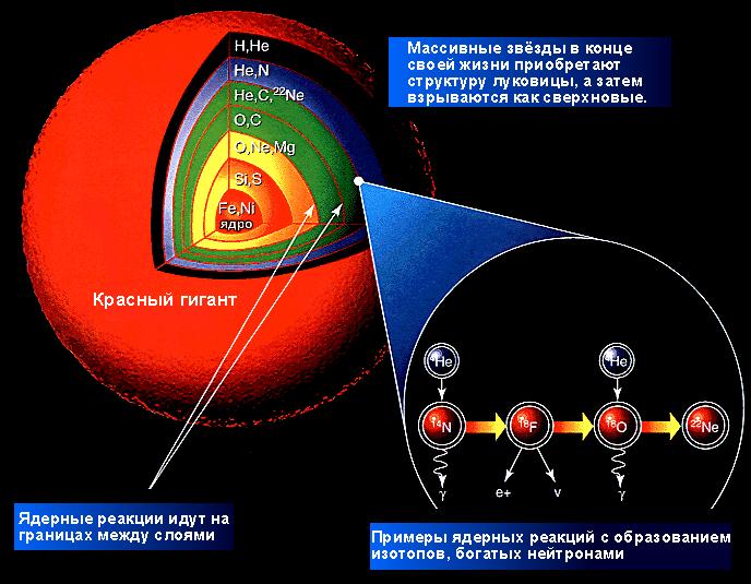 Нуклеосинтез внутри звезды