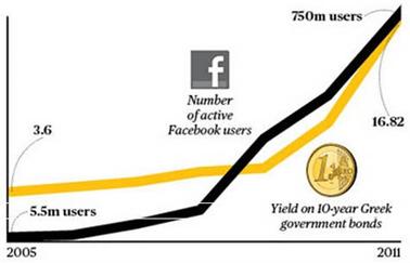 Кризис задолженности в Греции был вызван ростом числа пользователей «Фейсбука»