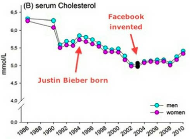 «Фейсбук» вообще много в чём виноват. Например, благодаря тому, что в сей мрачный мир родился Джастин Бибер, у людей начал снижаться холестерин в крови. Но «Фейсбук» перебил этот эффект, и холестерин у нас опять пополз вверх. Джастина Бибера поэтому мы истово одобряем, пусть живёт долго и счастливо, а «Фейсбук» за его вредное влияние сурово осуждаем.