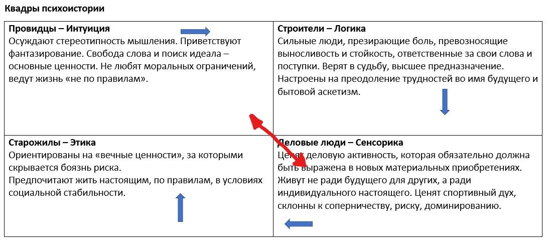 Квадры психоистории_LI.jpg