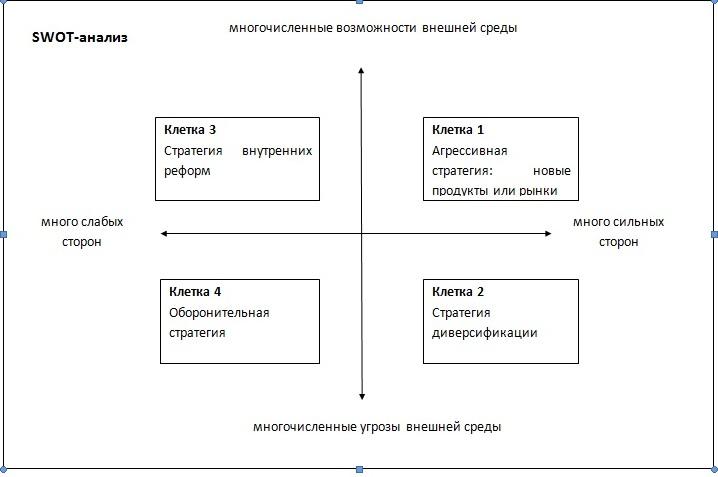 каким образом SWOT-анализ