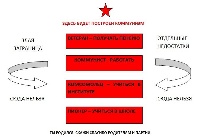Неигровой СССР