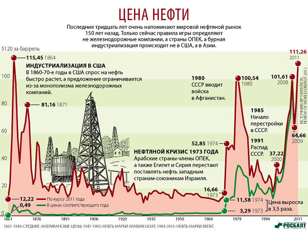 Динамика стоимости нефти с 1861 по 2011 годы