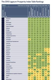 Мировой рейтинг национальног благосостояния за 2010 год