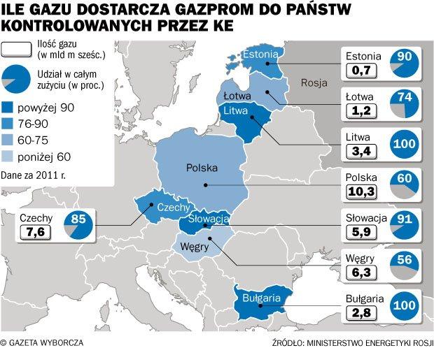 Ile-gazu-dostarcza-Gazprom