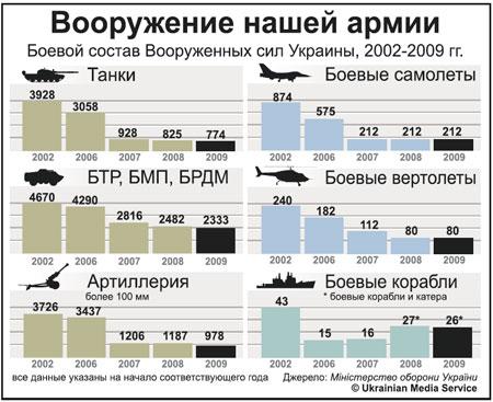 armia Ukrainy
