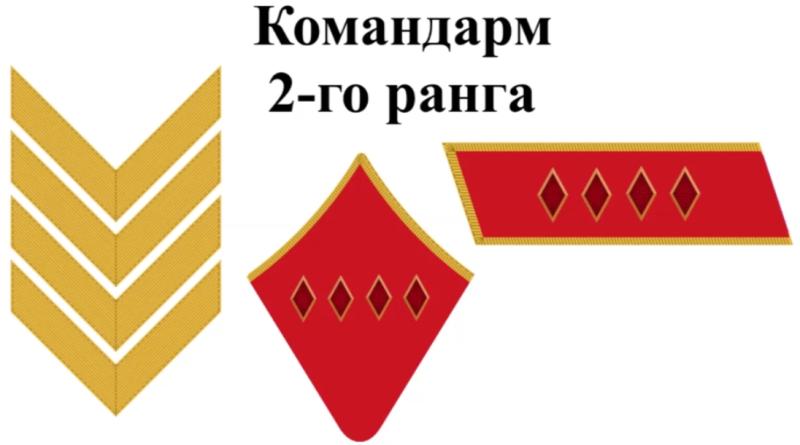 Воинские звания в Рабоче-крестьянской Красной армии.