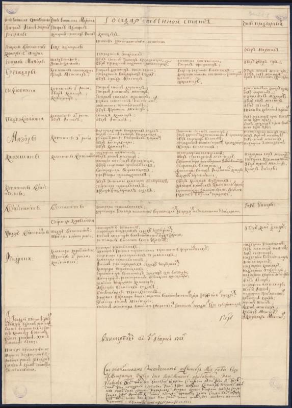 В лето 1722: «Табель о рангах».