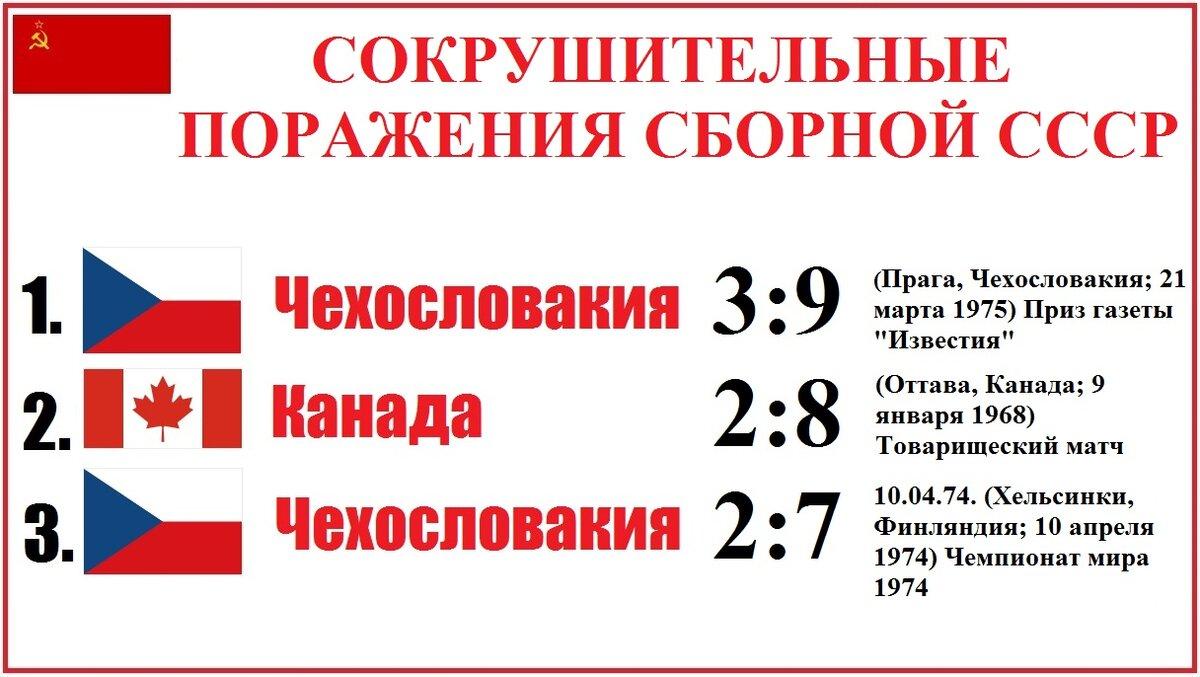 Статистика «Красной Машины» - сборной СССР по хоккею с шайбой.