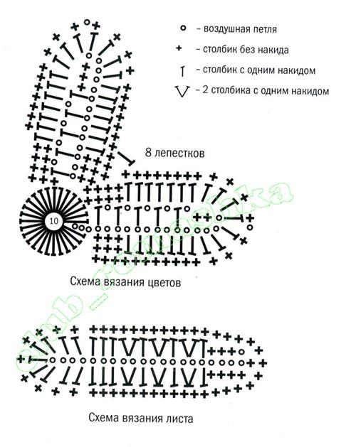 Схема ромашки