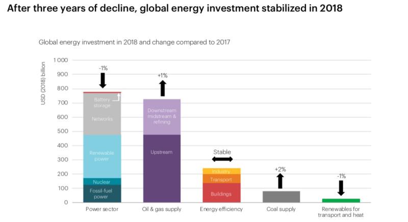 После трехлетнего периода спада мировые инвестиции в энергетику стабилизировались в 2018 году. График показывает мировой объем инвестиций в энергетику в 2018 году и изменение относительно соответствующих показателей 2017 года. Слева направо: вложения в энергетический сектор, нефтегазовую отрасль, энергоэффективные технологии, угольную отрасль, ВИЭ для нужд транспортного сектора и теплоэнергетики.
