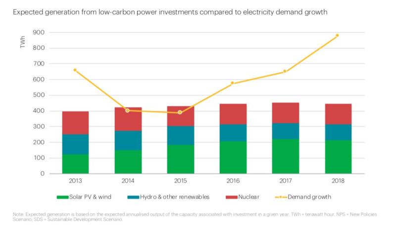 Ожидаемый объем генерации от вложений в низкоуглеродные электростанции по сравнению с ростом спроса на электроэнергию (ТВт ч). Желтая линия отражает рост спроса.