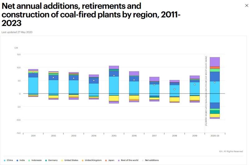 Чистый годовой прирост угольных мощностей, закрытие и строительство угольных электростанций по регионам (в ГВт) с 2011 г. по 2023 г.Голубой цвет - Китай, синий - Индия, салатовый – Индонезия, зеленый – Германия, желтый – США, оранжевый – Великобритания, красный – Япония, фиолетовый – остальной мир.