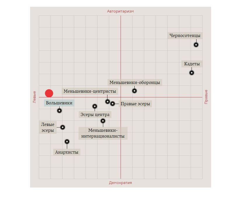 Политический компас революции