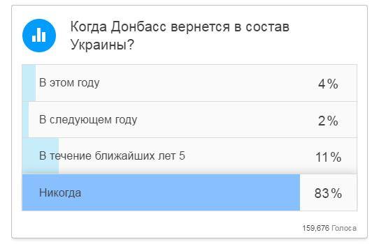 Когда Донбасс вернется в состав Украины?