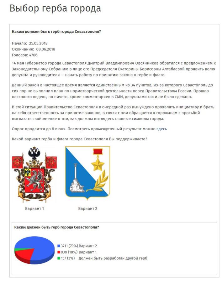 Голосование за герб Севастополя. Итоги