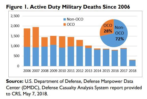 Структура потерь армии США 2006-2018