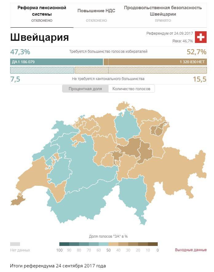 Швейцарский опыт пенсионной реформы. Для любителей кивать на европейский опыт