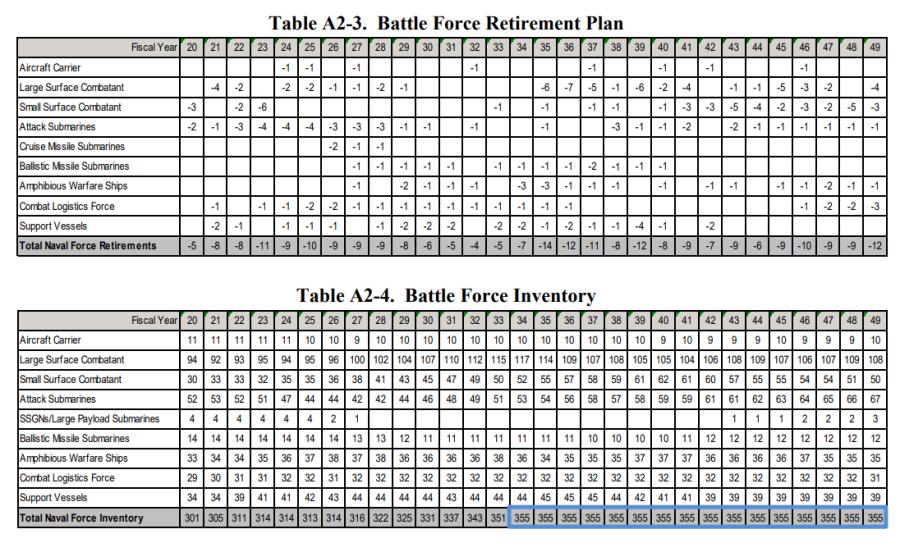 30-летний план развития ВМС США