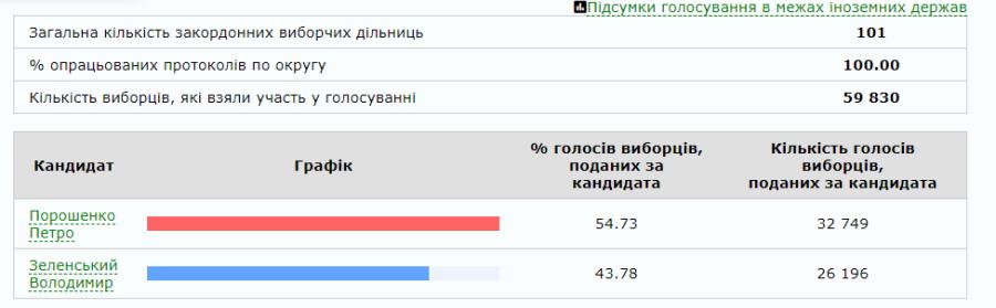 Выборы на Украине. Официальный подсчет