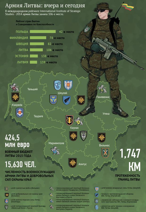 Армия Литвы. Маленькая часть НАТО