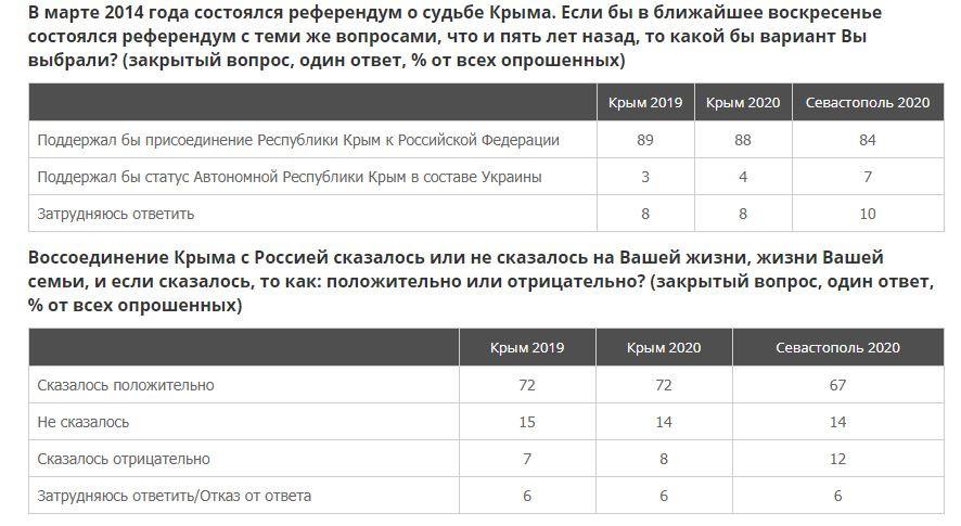 ВЦИОМ о воссоединении Крыма с Россией