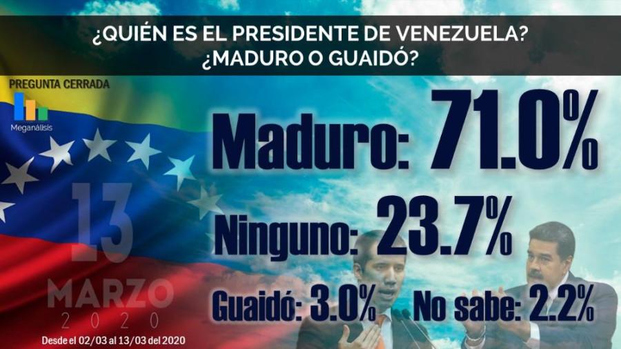 Кого поддерживают в Венесуэле