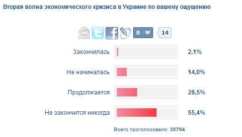 Ситуация в России хуже, чем после кризиса 2008 года