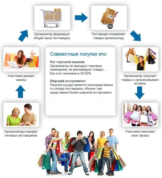 Сервис создания сайта совместных покупок статьи яндекса создание сайтов