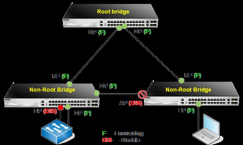 Роли портов RSTP