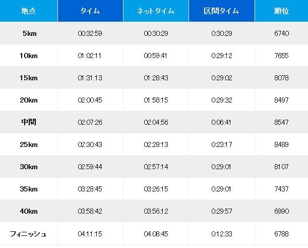 Ainyan's progress marathon