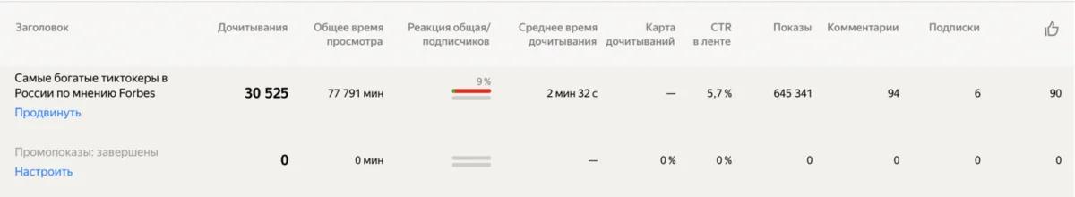 Скриншот из статистики.