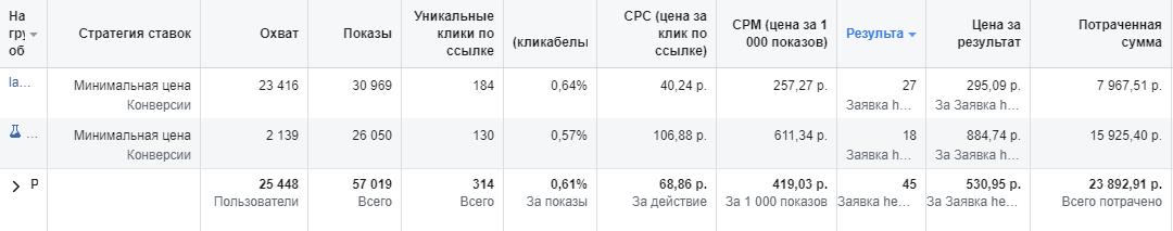 Скрин 5. Кампании по РФ, первый месяц. CPL = 530 руб.