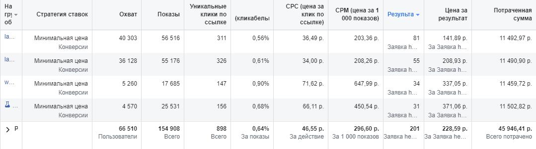 Скрин 6. Кампании по РФ, третий месяц работы. CPL = 228 руб.