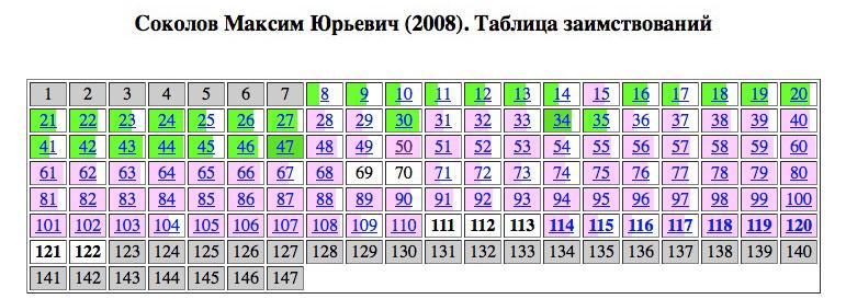 sokolov-tabl-small