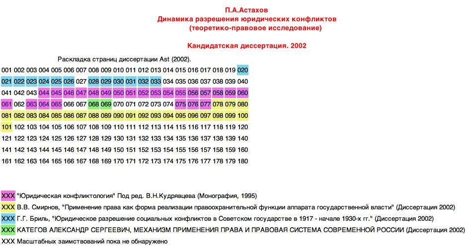 Астахов-2002-раскладка