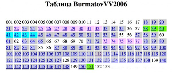 Сюжет Диссертация Бурматова  Сюжет Диссертация Бурматова 10 12 2012 30 09 2013
