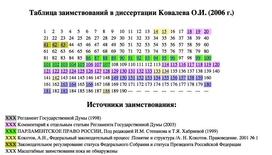 Kovalev-raskras