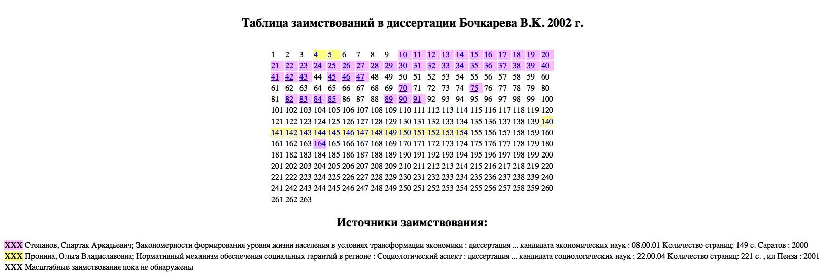 Bochkarev-raskras
