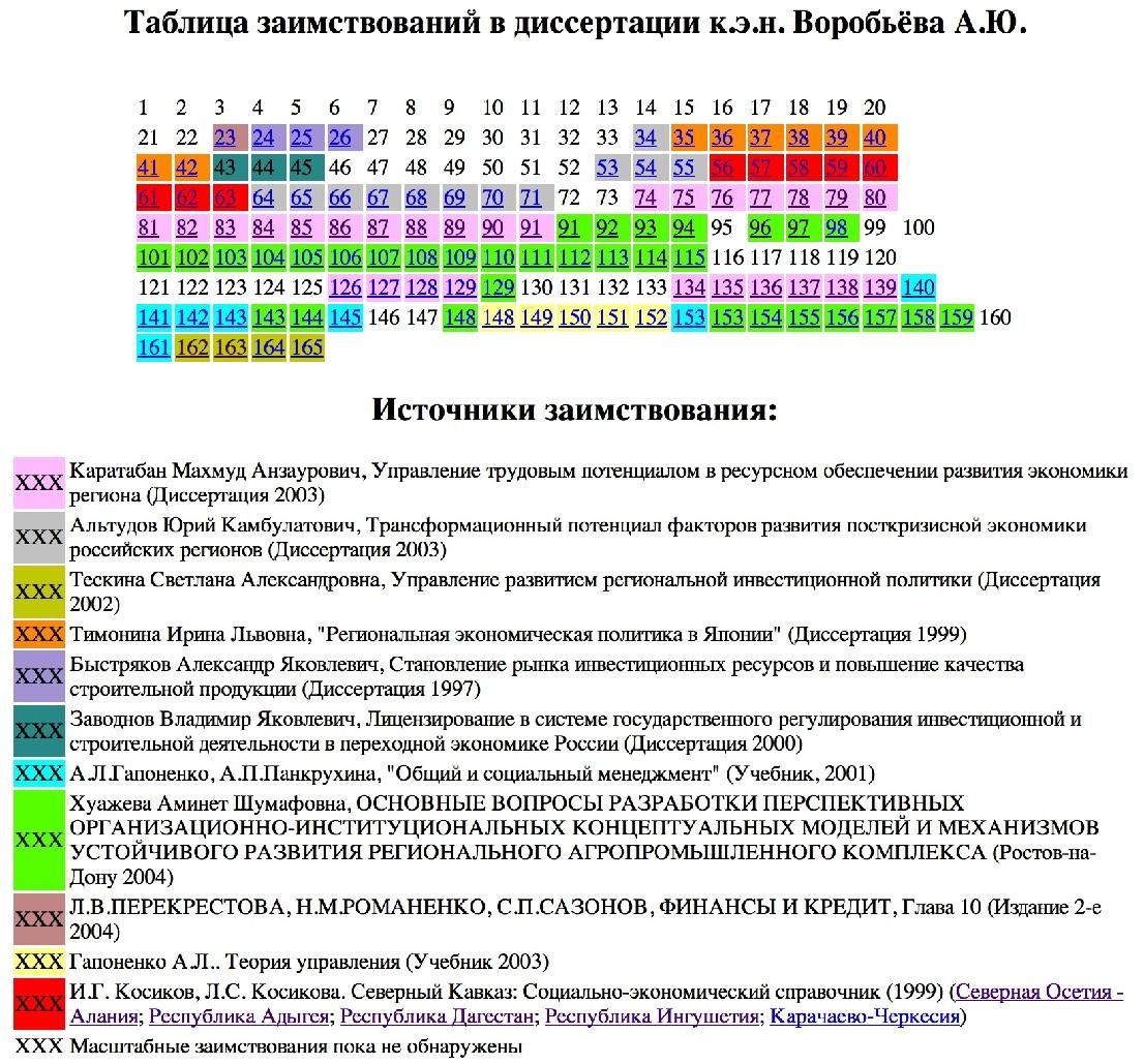 vorobiev2004-raskras2