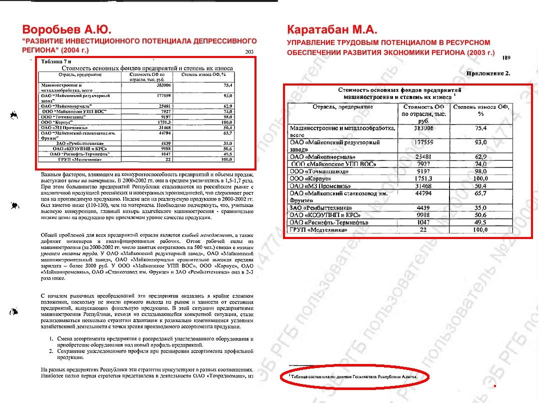 Кандидат Воробьев То ли вор то ли мошенник на выбор cook vorobiev2004 table7 karataban 2