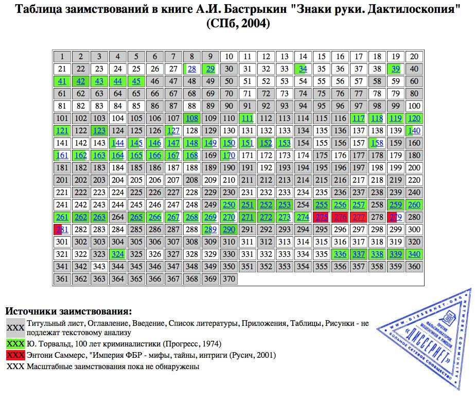 BastrykinZnaki-table
