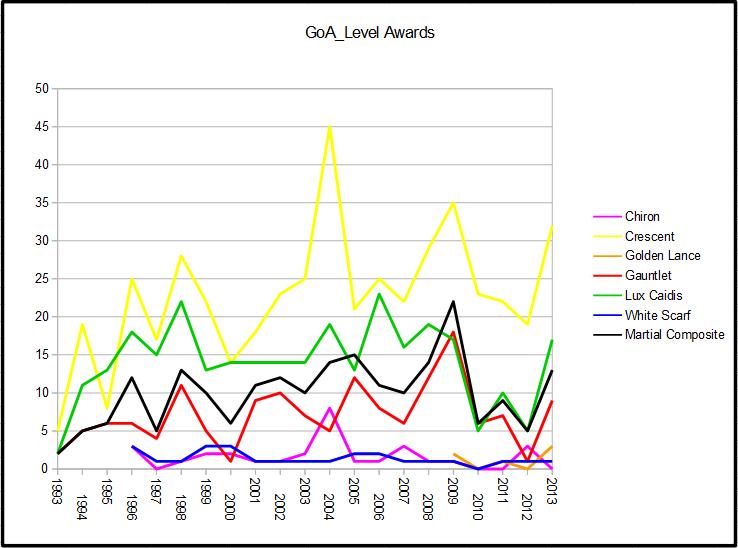 GoA-level Awards