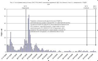 Гистограмма ежесуточных (ЛАСТ-ПК) МАКС-значений подземной ЭДС постоянного тока (=), измеренной с ПЭДП-Ц04