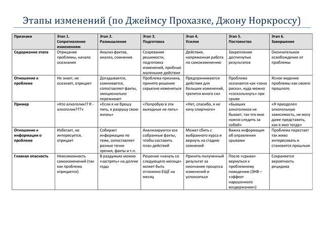 таблица 1 этапы изменений