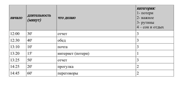 хронометраж пример 2