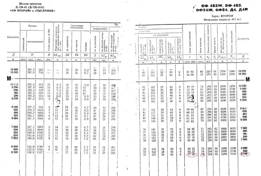 200 руб+пересыл таблицы стрельбы т-12, 1969ги-170 руб+пересыл таблицы стрельбы т-12(мт-12), 1988ги
