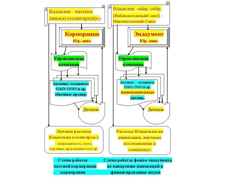 Схема работы целевого фонда