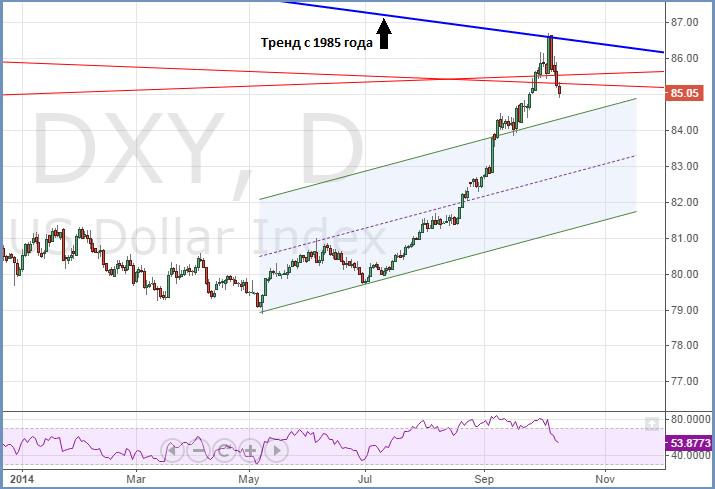 USD index 091014